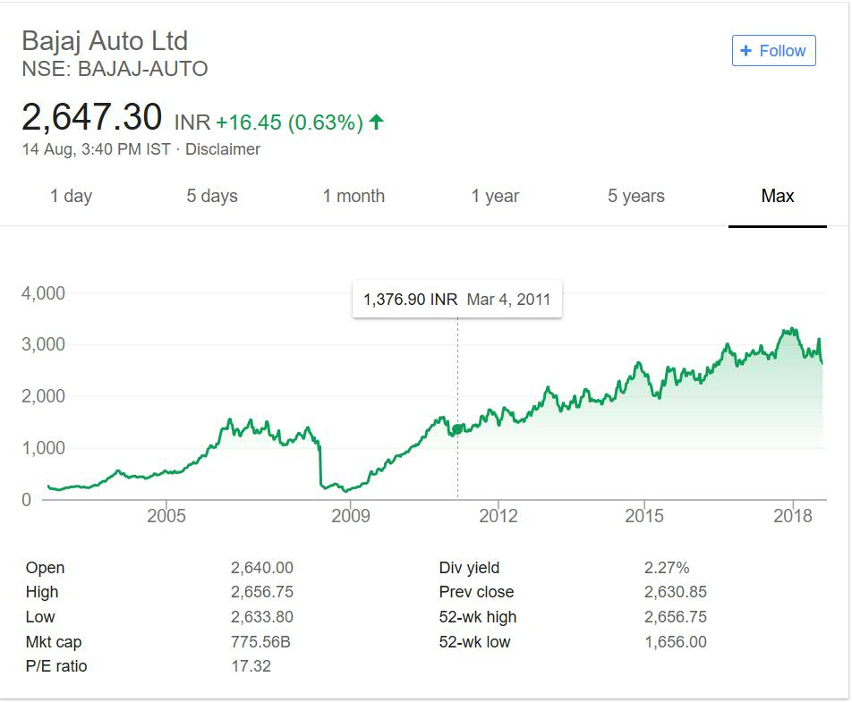 Bajaj Auto share price performance over the years