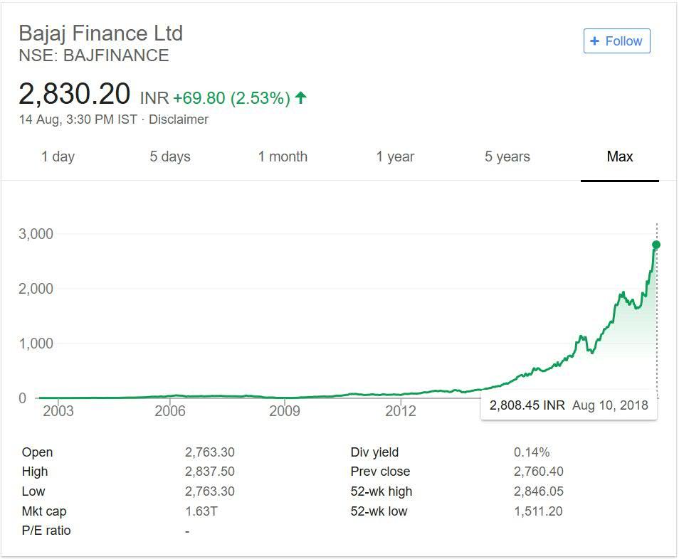 Bajaj Finance share price performance over the years