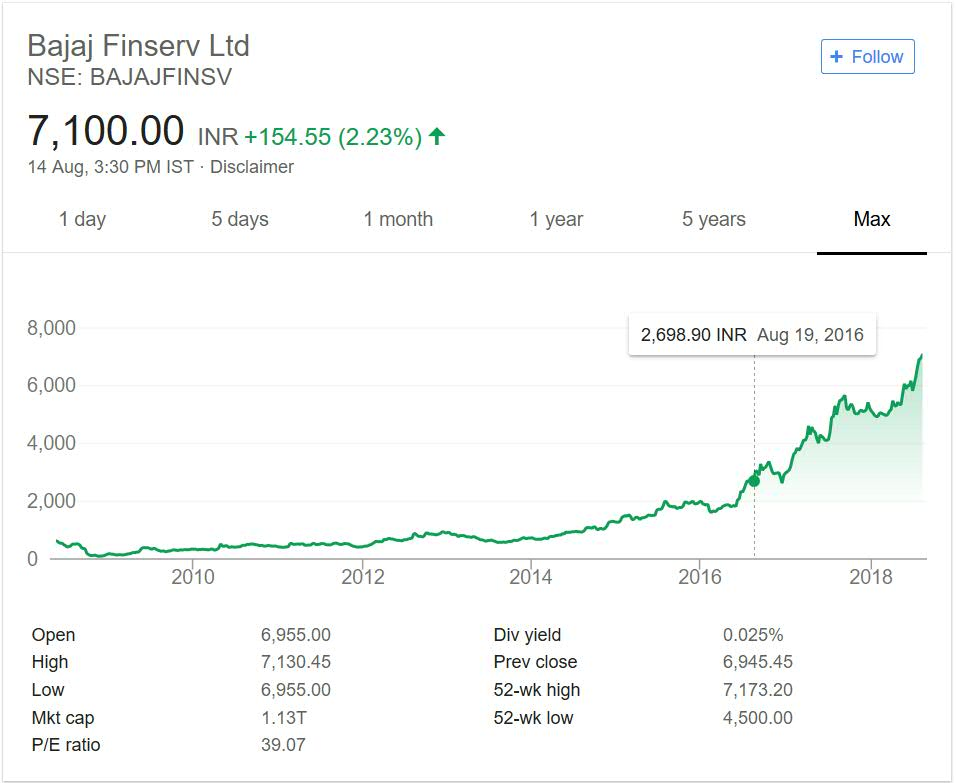 Bajaj Finserv share price performance over the years