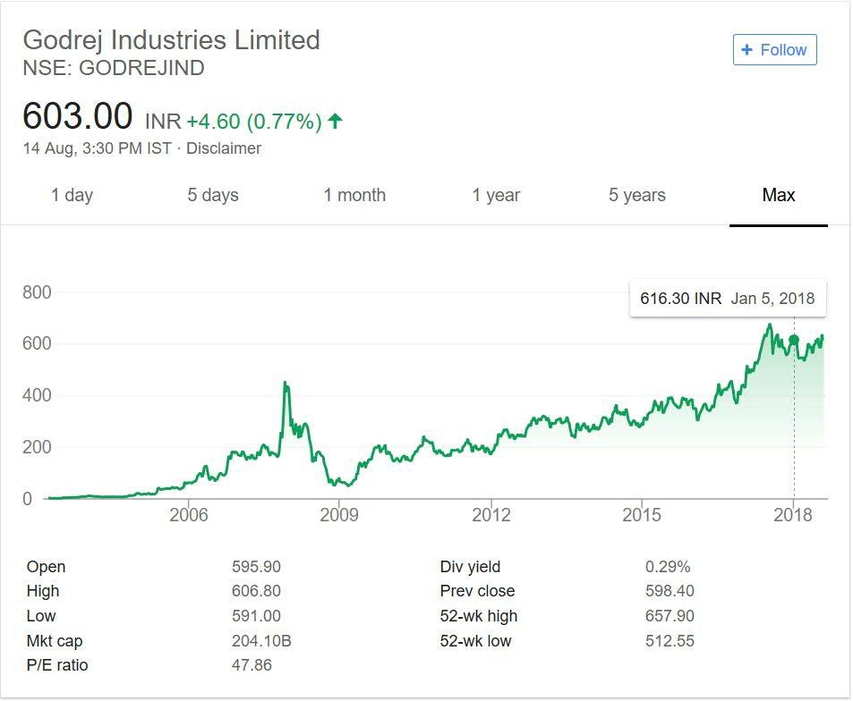 Godrej Industries share price performance over the years