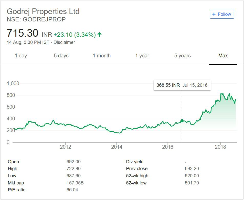 Godrej Properties share price performance over the years