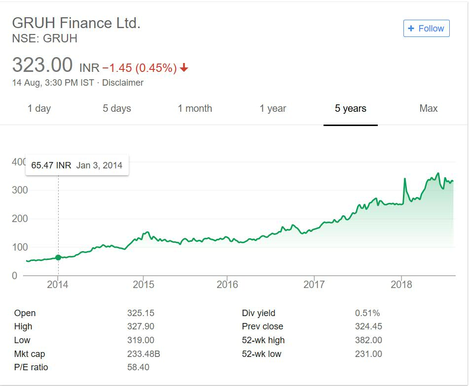 Gruh Finance performance over the years