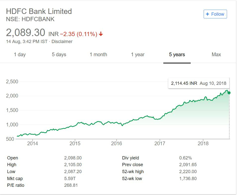 HDFC Bank share price performance over the years