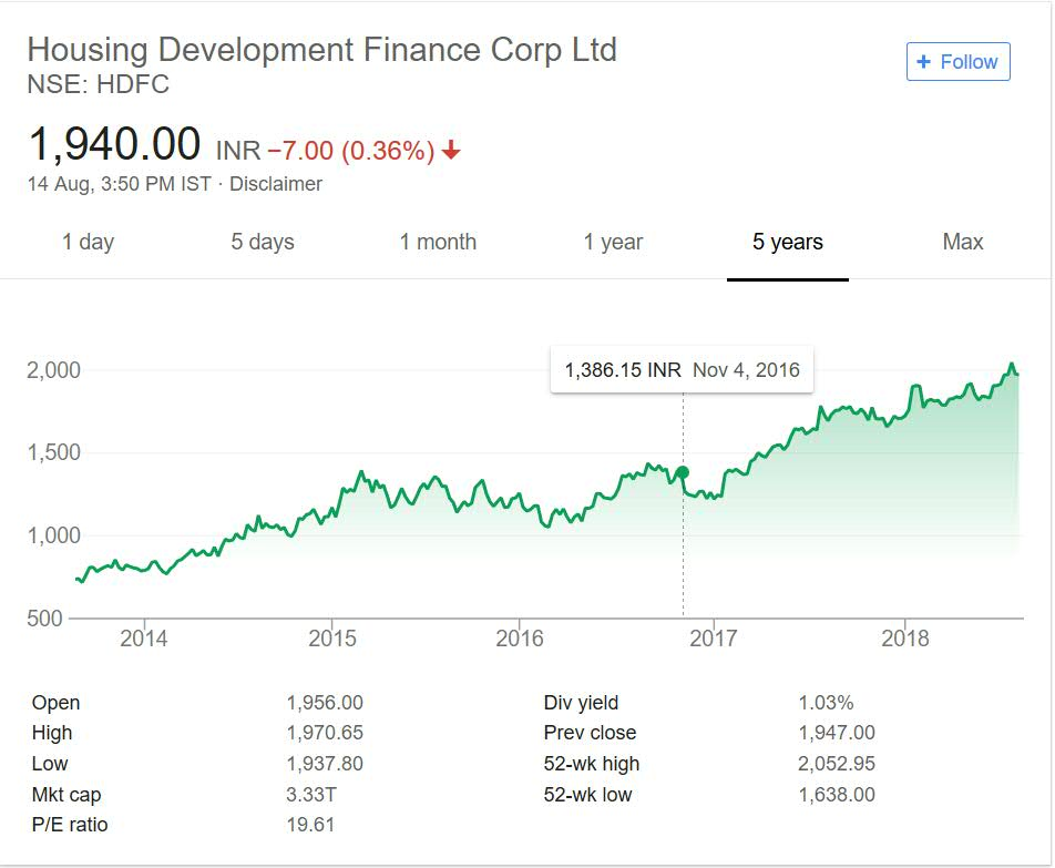 HDFC Share price performance over the years