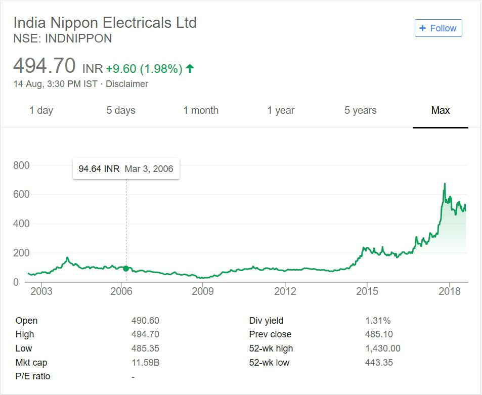 India Nippon Electricals Share Price Performance over the years