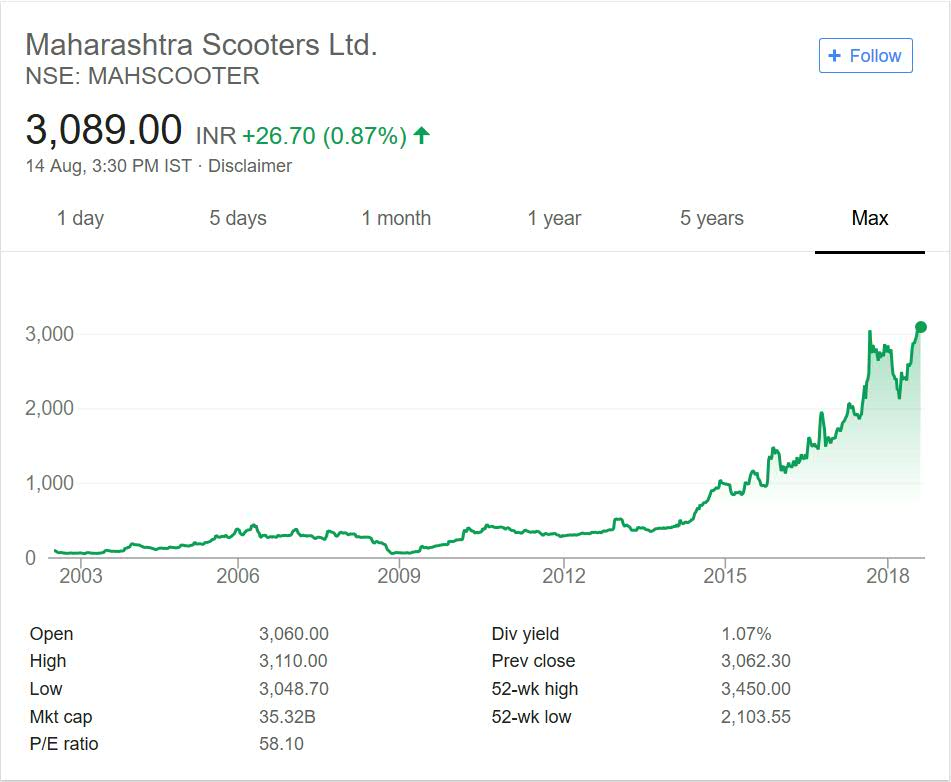 Maharastra share price performance over the years