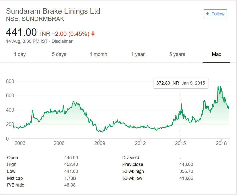 Sundaram Brake Linings Share Price Performance over the years