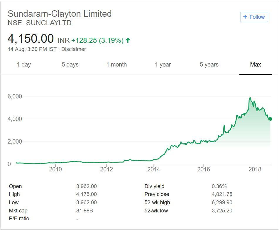 Sundaram Clayton Share Price Performance over the years