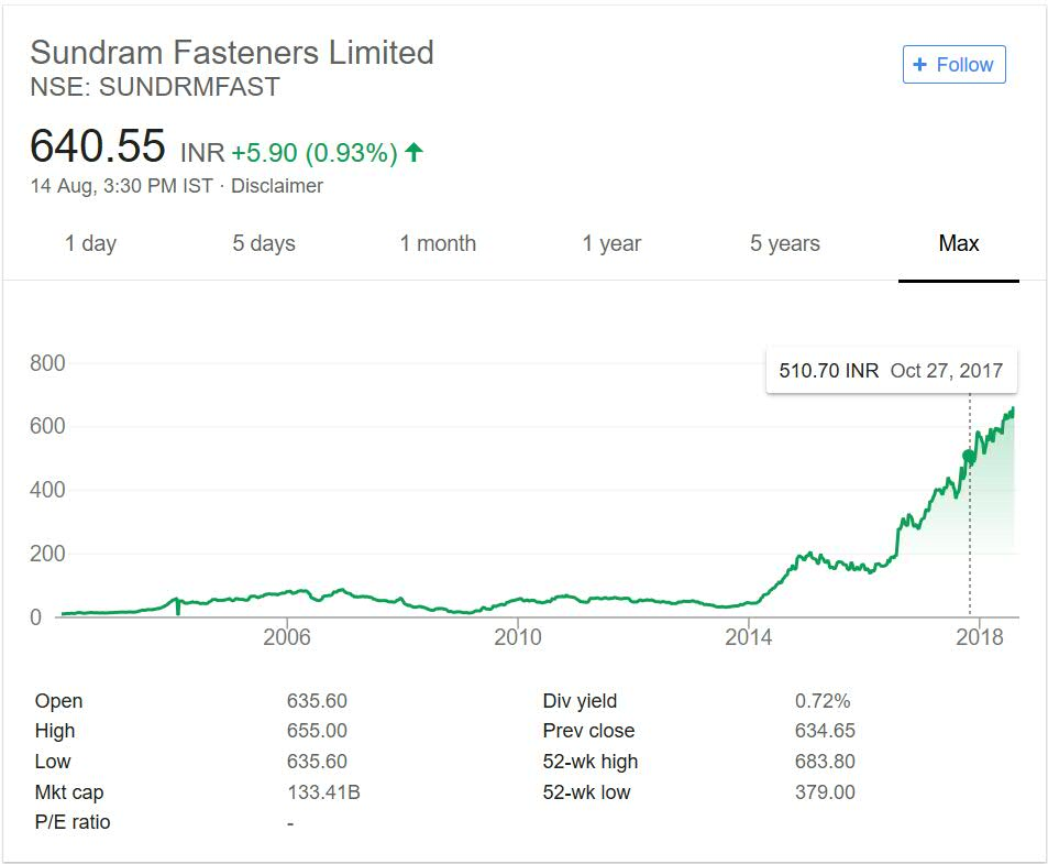 Sundram Fasteners Share Price Performance over the years