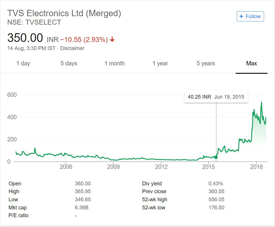 TVS Electronics Share Price Performance over the years
