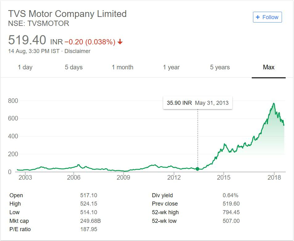 TVS Motors Share Price Performance over the years