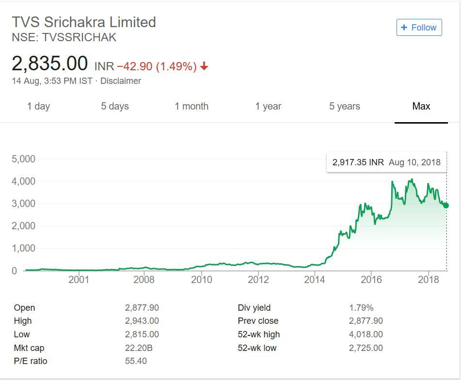 TVS Srichakra Share Price Performance over the years