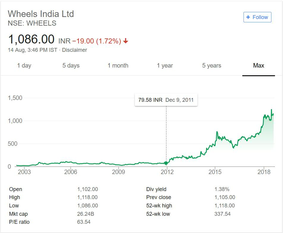 Wheels India Share Price Performance over the years