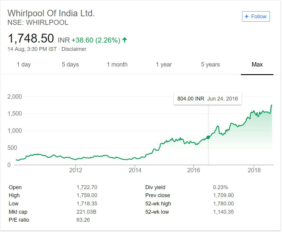 Whirlpool India Share Price Performance over the years