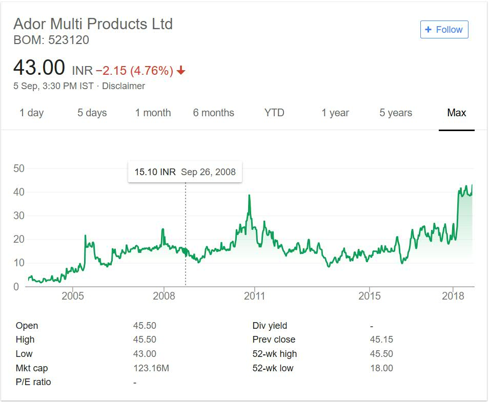 Ador Multi Products Share Price Performance 2018