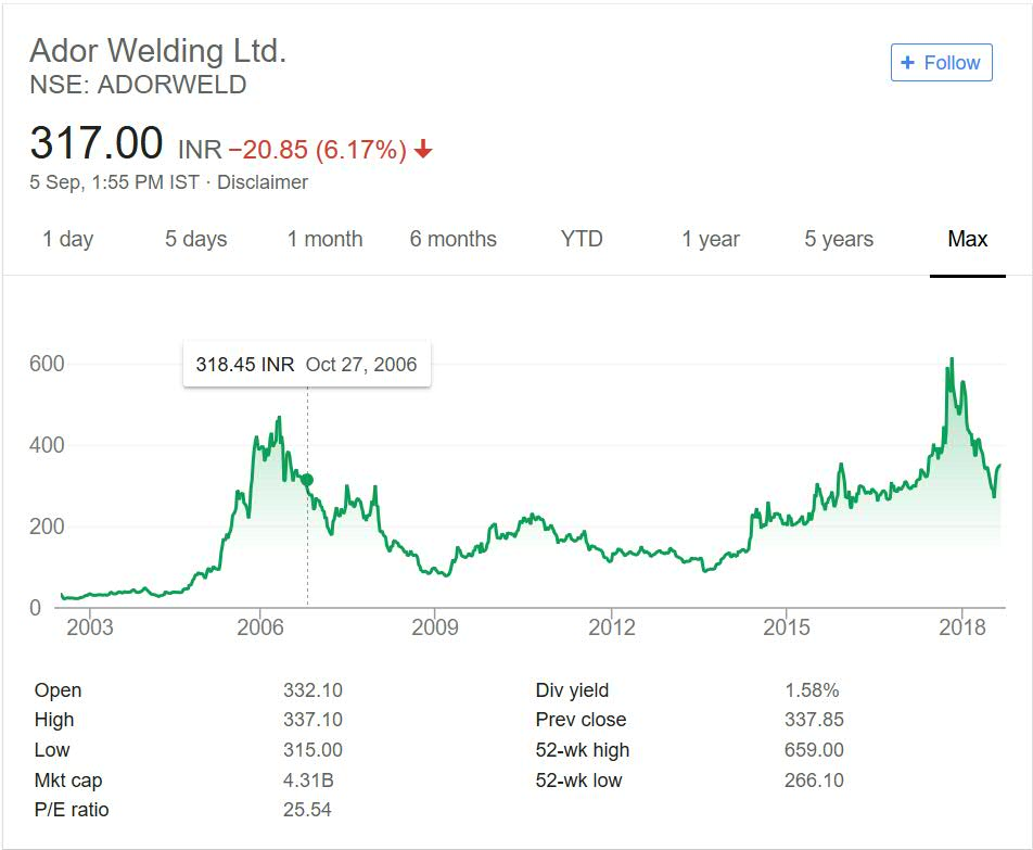 Ador Welding Share Price Performance 2018