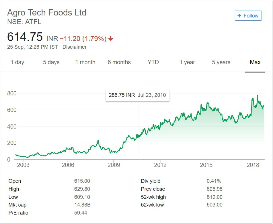 Agro Tech Foods share price performance 2018