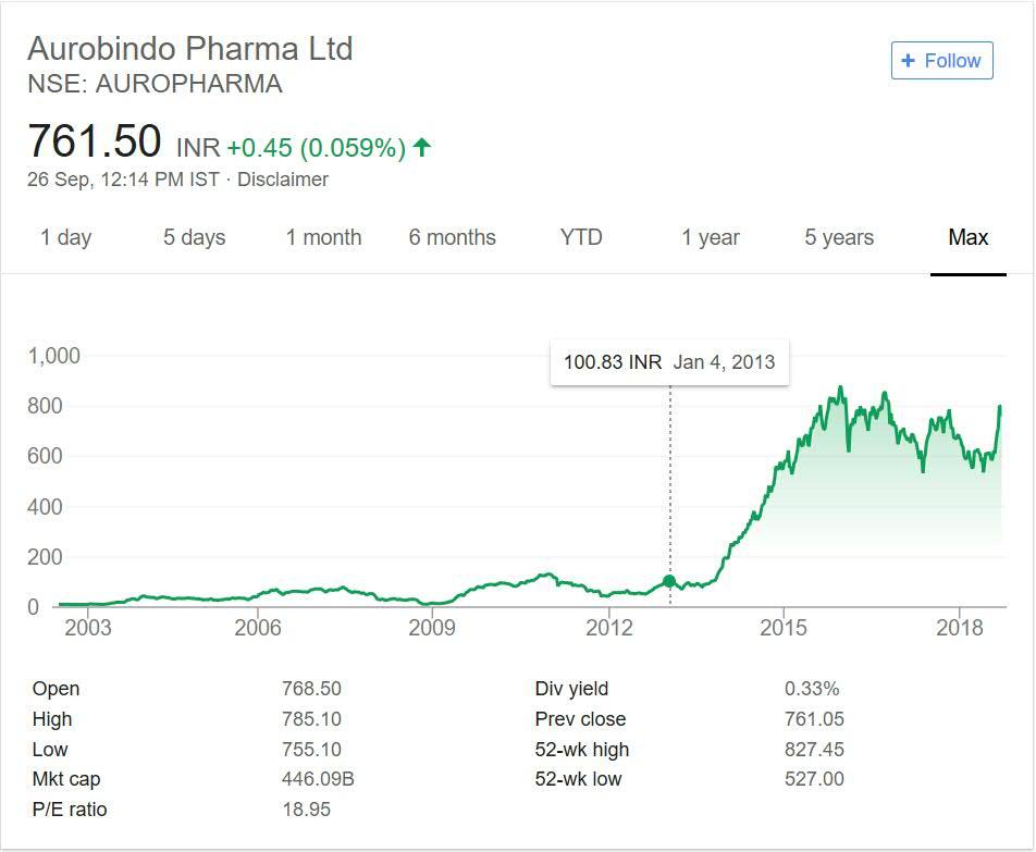 Aurobinda Pharma Share Price Performance 2018