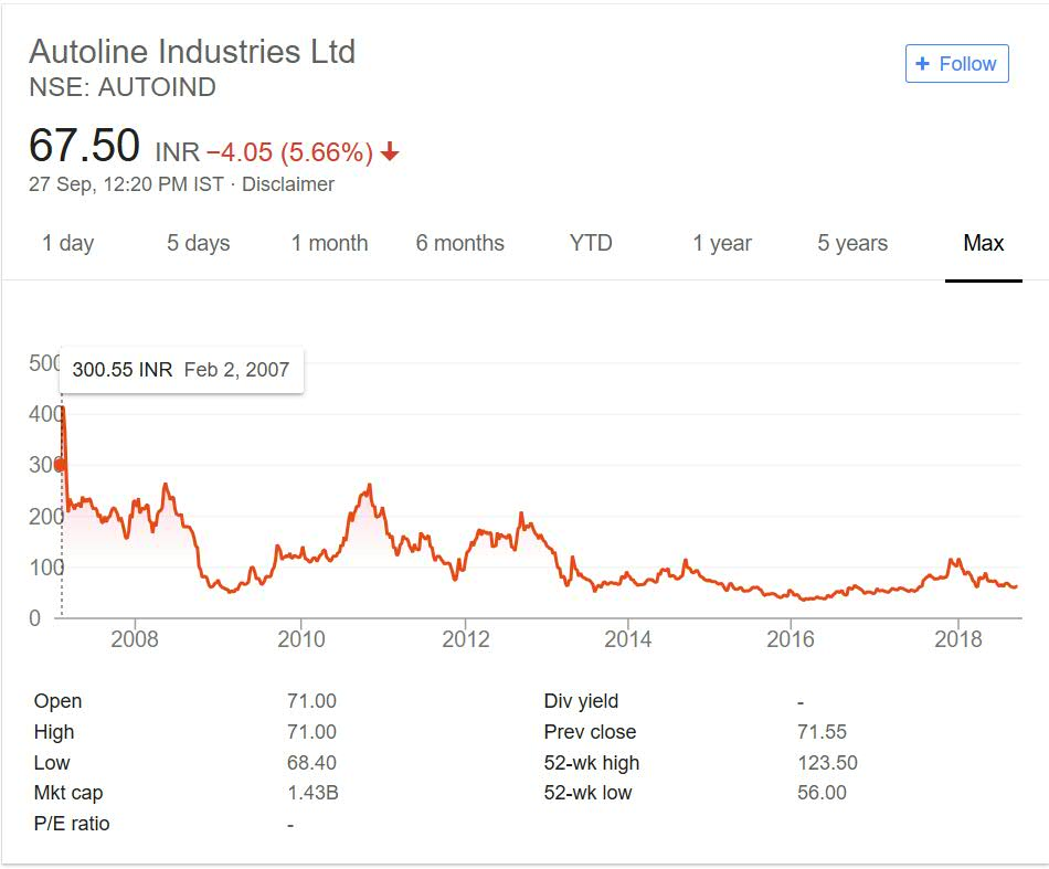 Autoline Industries Share Price Performance 2018