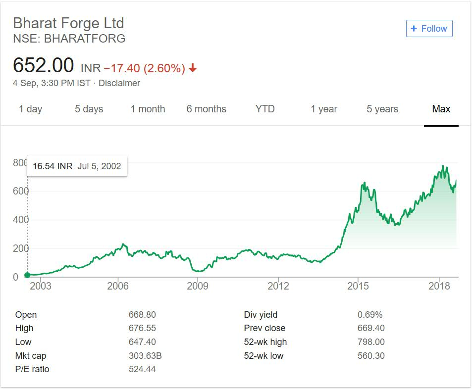 Bharat Forge Share Price Performance 2018