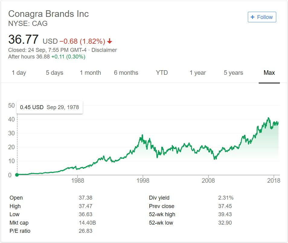 Conagra brands share price performance 2018