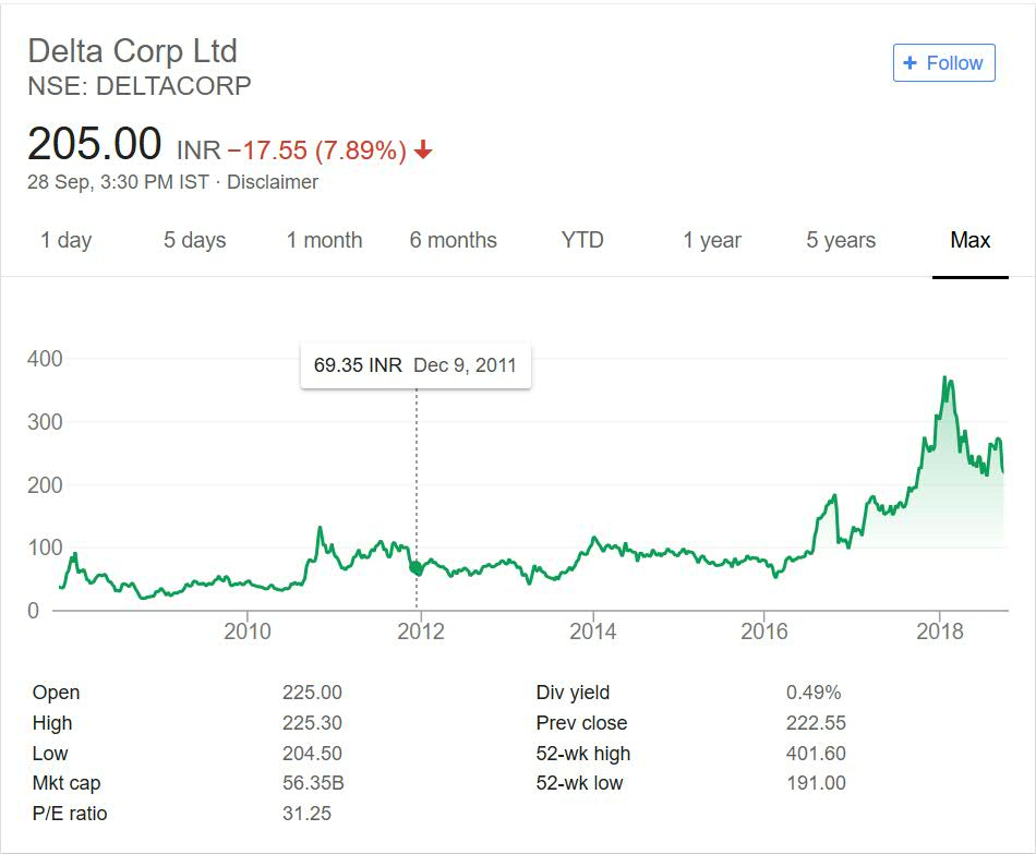 Delta Corp Share Price performance 2018