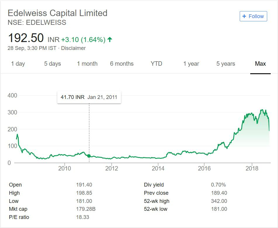 Edelweiss share price performance 2018