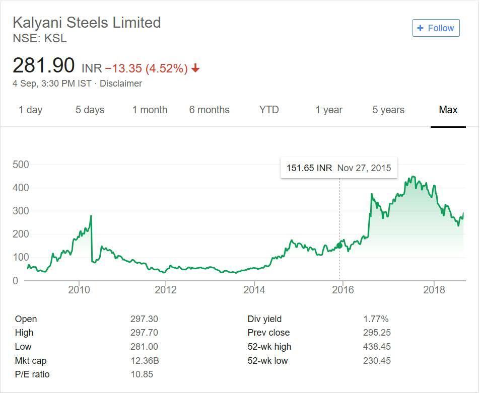 Kalyani Steel Share Price Performance 2018