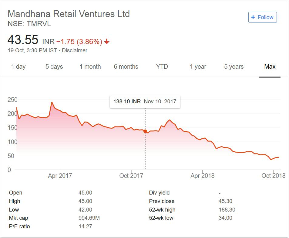 Mandhana Retail Ventures Limited Share Price Performance 2018