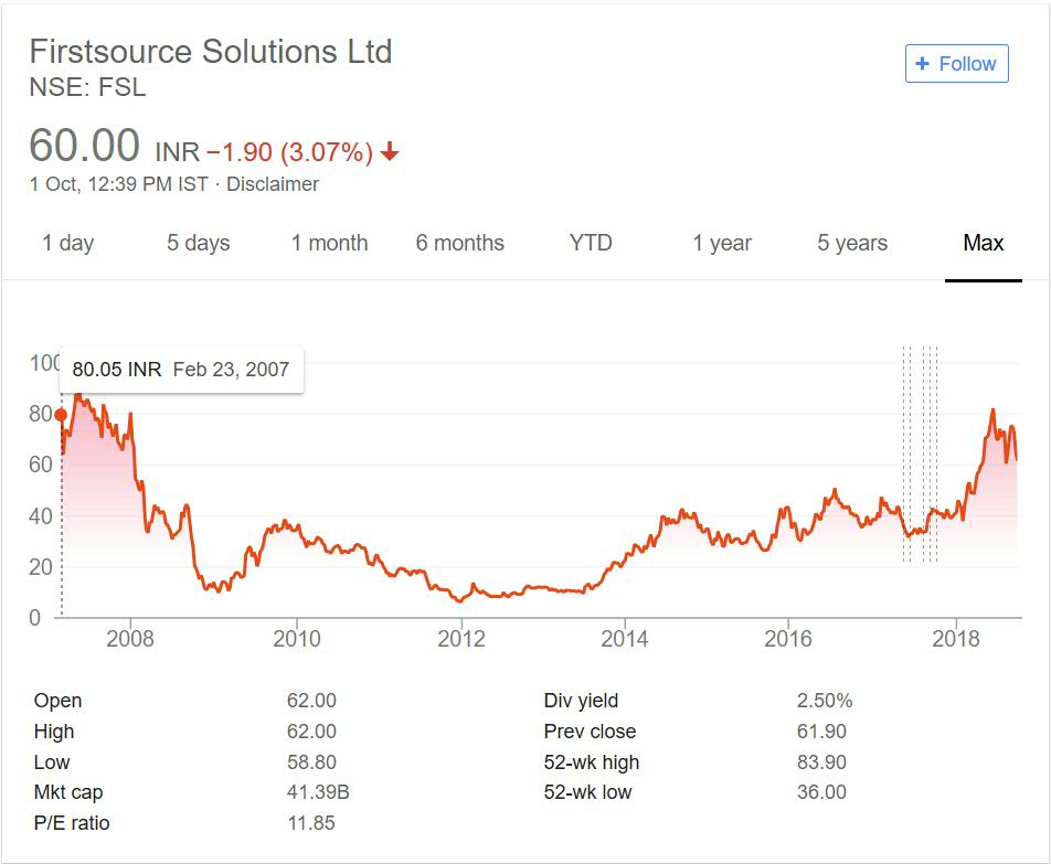 First Source Solutions Share Price performance 2018