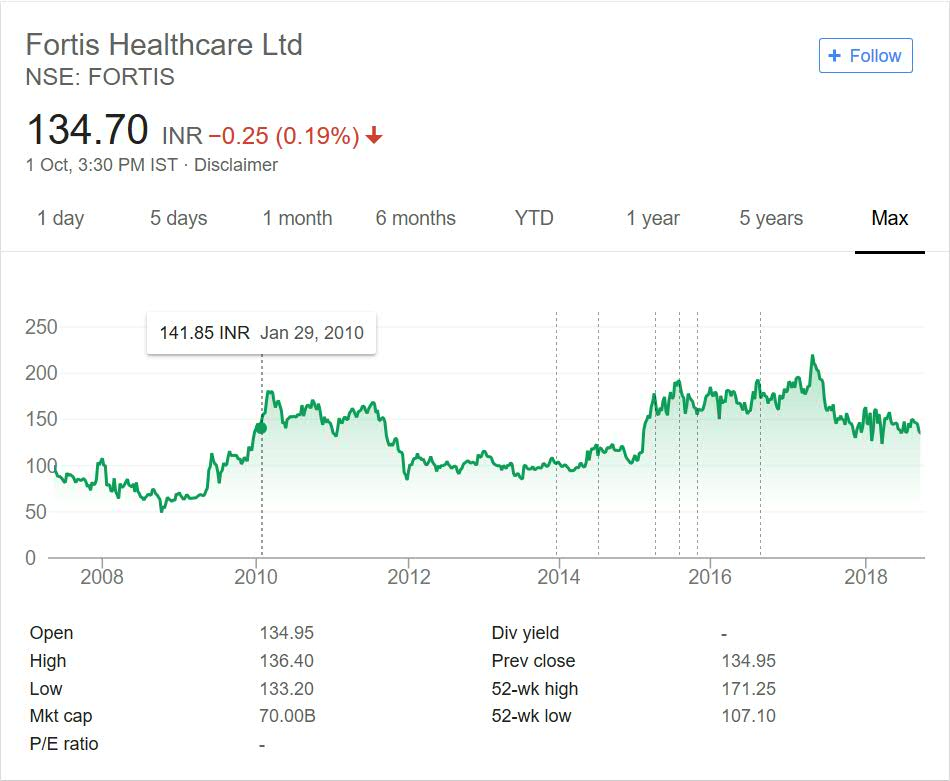 Fortis Healthcare Share Price Performance 2018