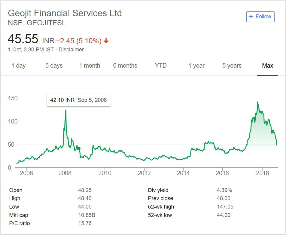 Geojit Financial Services Share Price Performance 2018