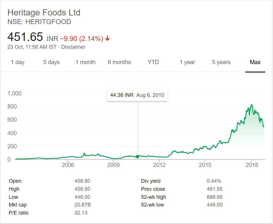 Heritage Foods Share Price Performance 2018