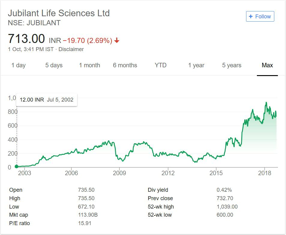 Jubilant Life Sciences Share Price Performance 2018