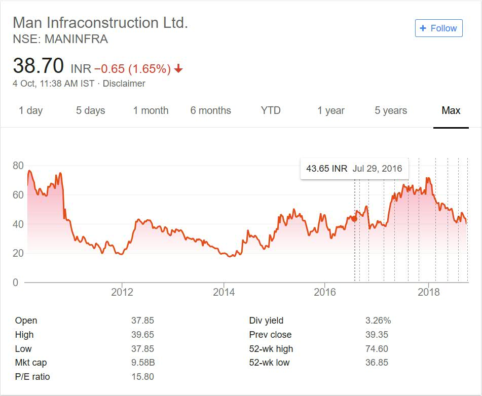 Man Infra Share Price Performance 2018