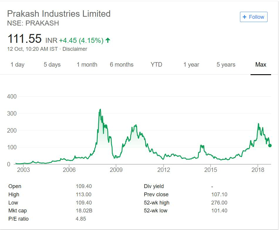Prakash Industries Share Price Performance 2018