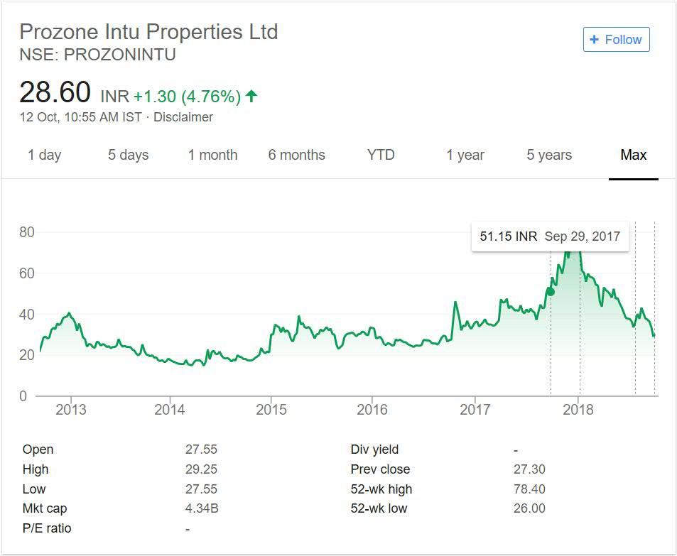 Prozone Intu Share Price performance 2018