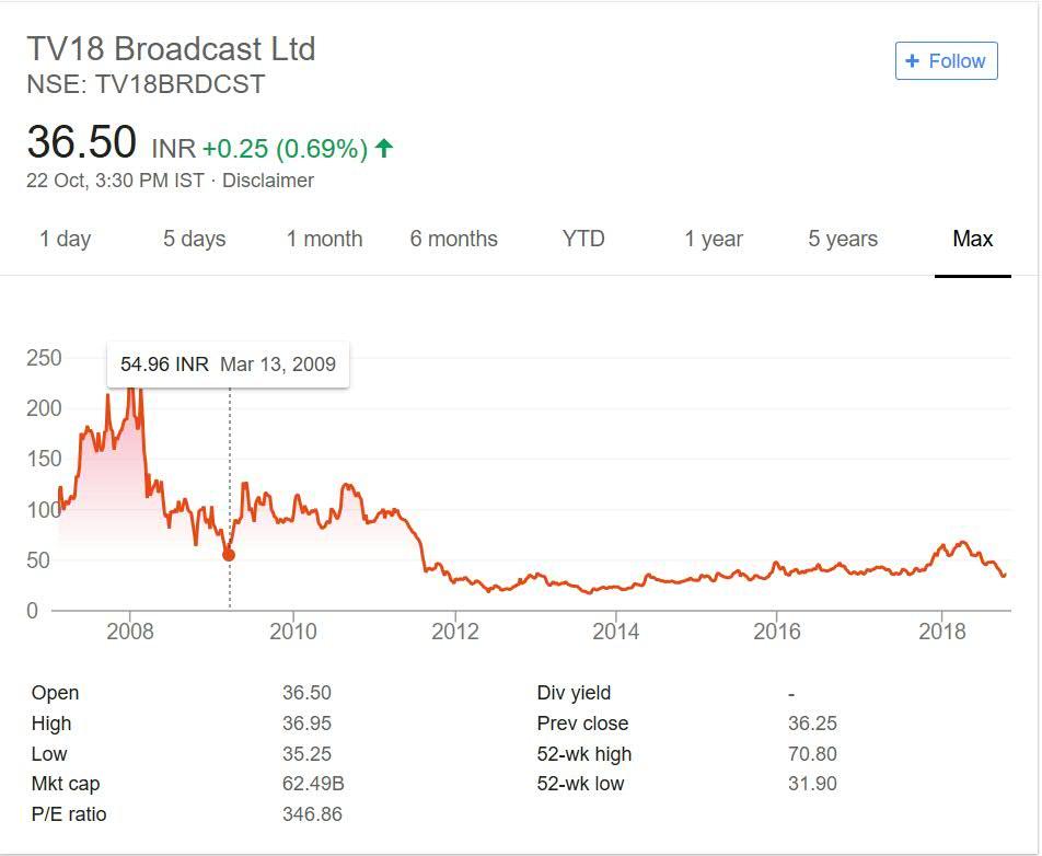 TV18 broadcast share price performance 2018