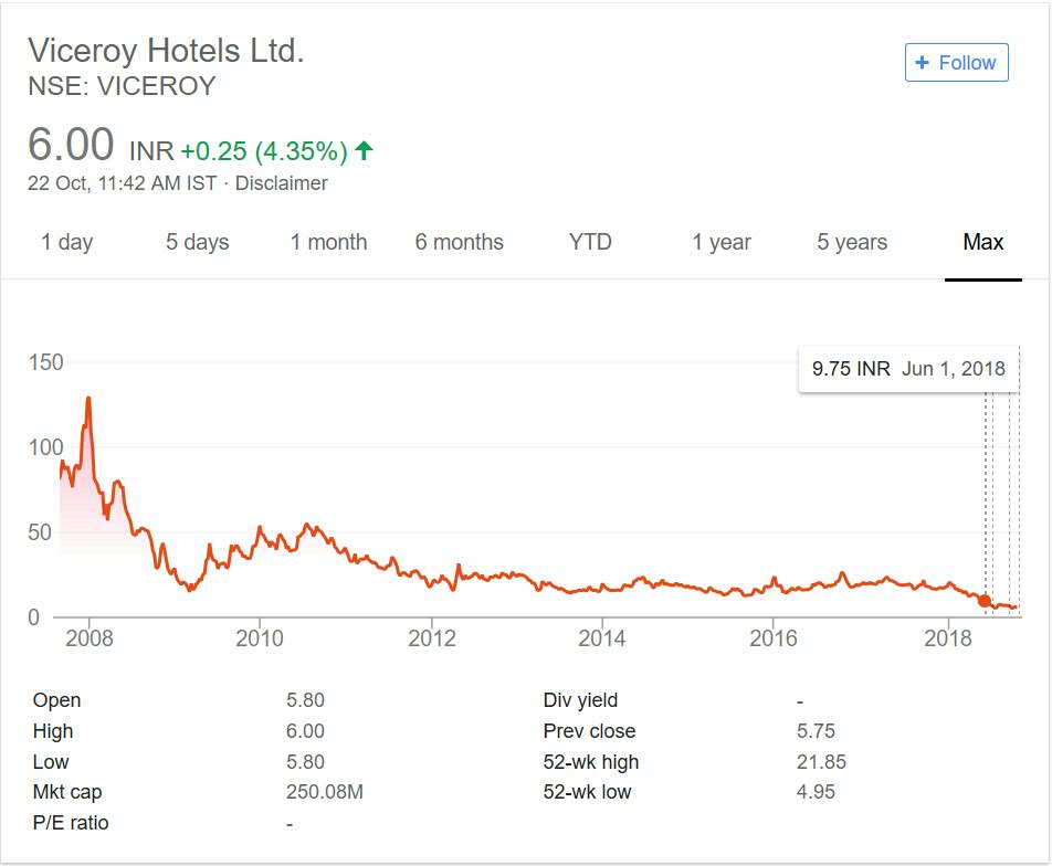 Viceroy Hotels Stock Price Performance 2018