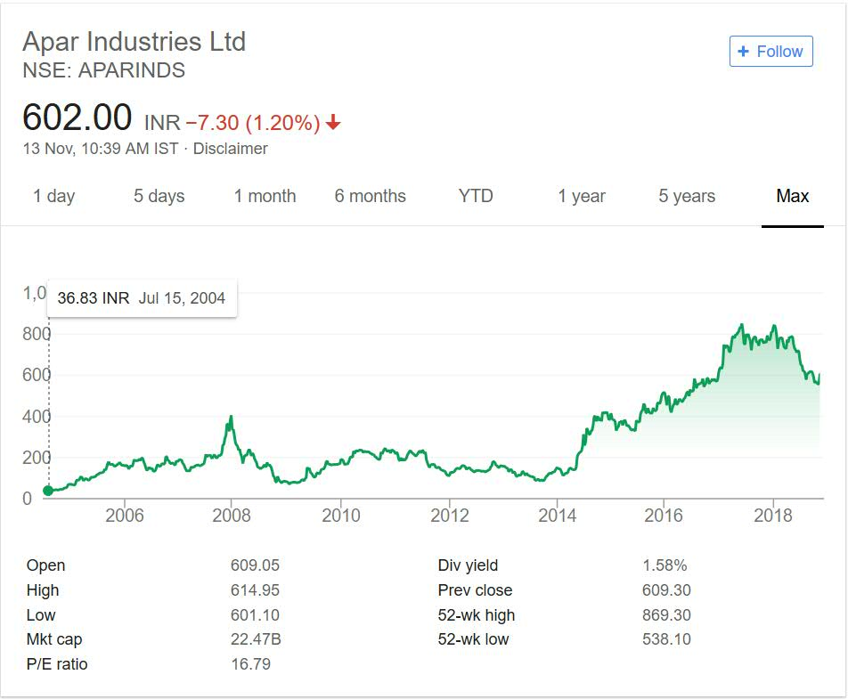 Apar Industries Share Price Performance 2018