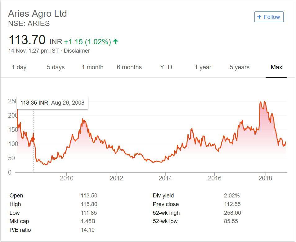 Aries Agro Stock Price Performance 2018