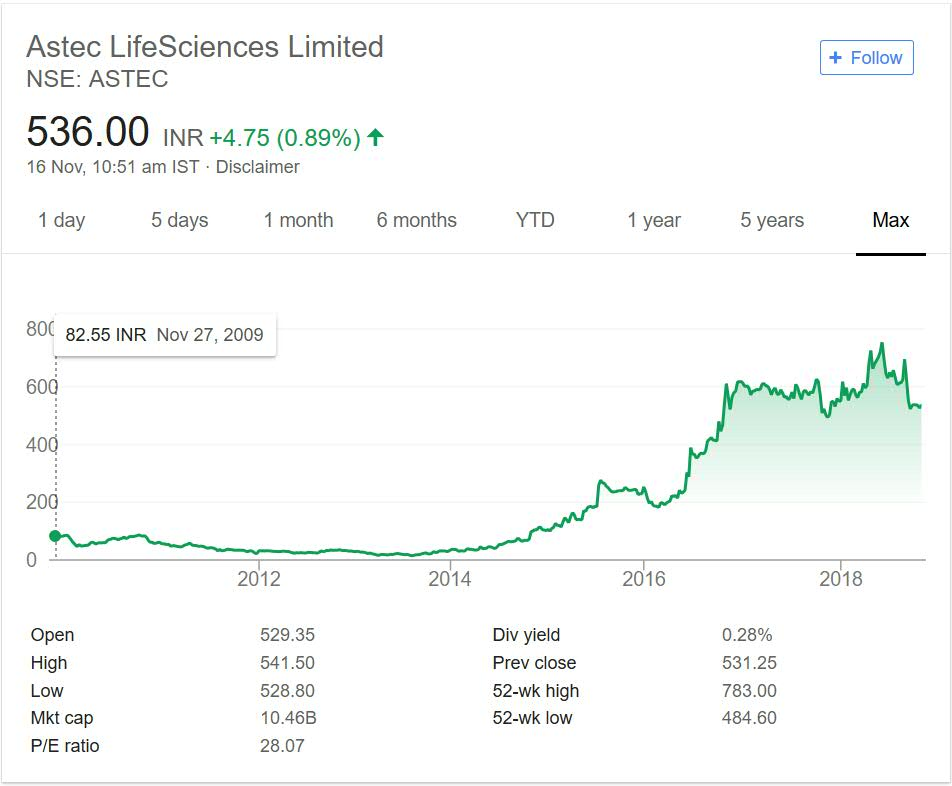 Astec LifeSciences Stock Performance 2018