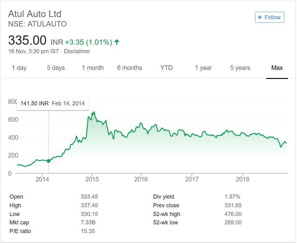 Atul Auto Stock performance 2018
