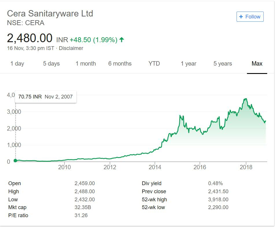 Cera Sanitaryware Stock Performance 2018