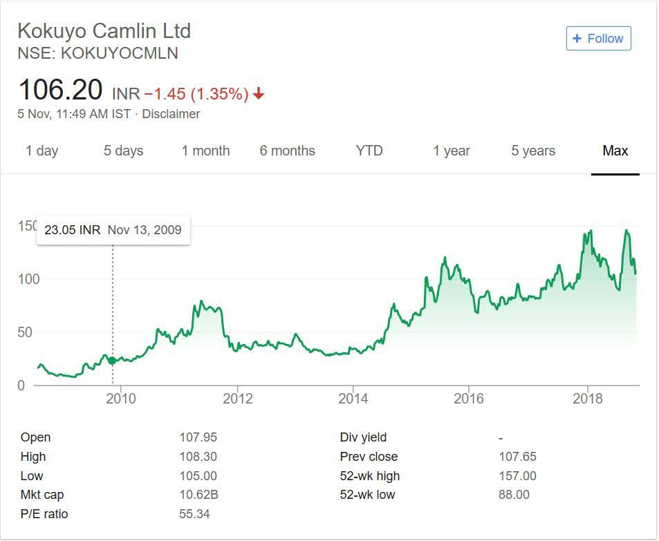 Kokuyo Camlin Stock Price Performance 2018