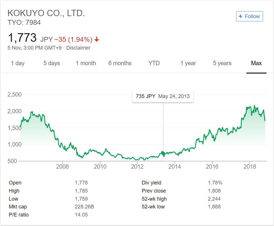 Kokuyo Japan Stock Price Performance 2018