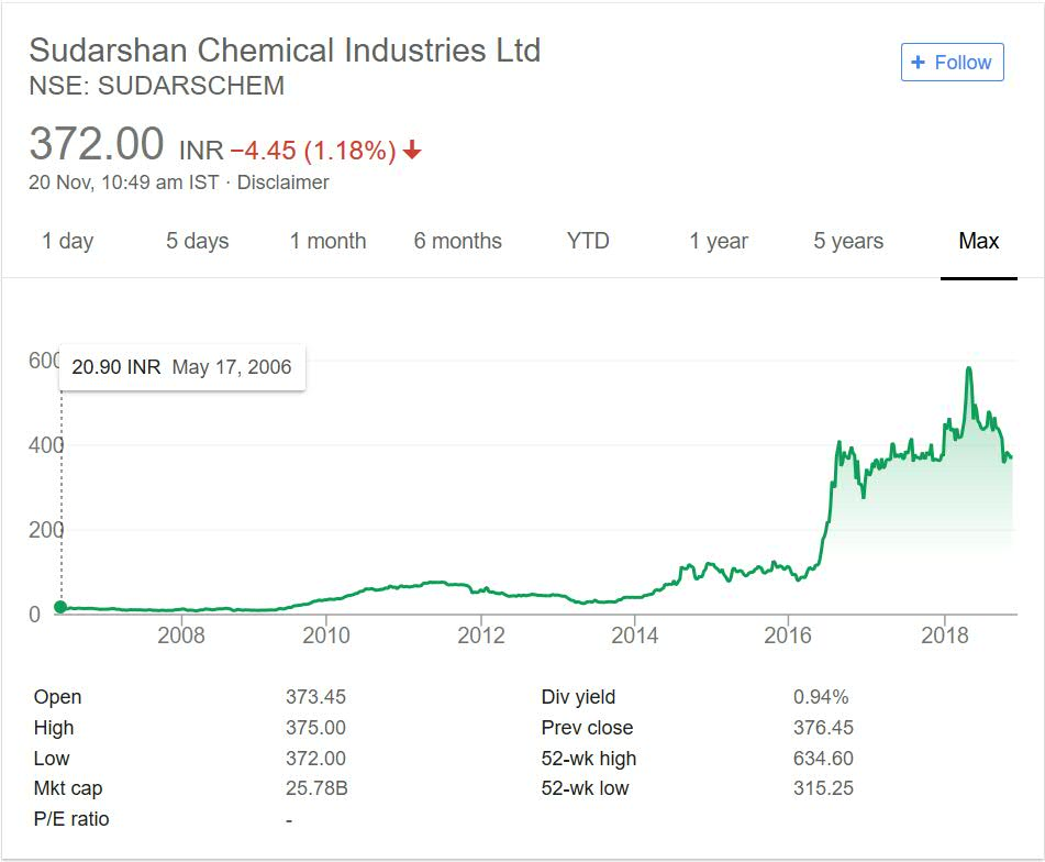 Sudarshan Chemicals Stock performance 2018
