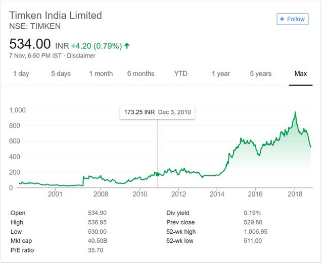 Timken India Share Price Performance 2018