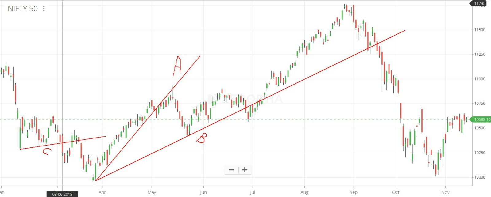 Trend Line Slopes