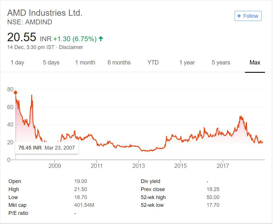 AMD Industries Stock performance 2018